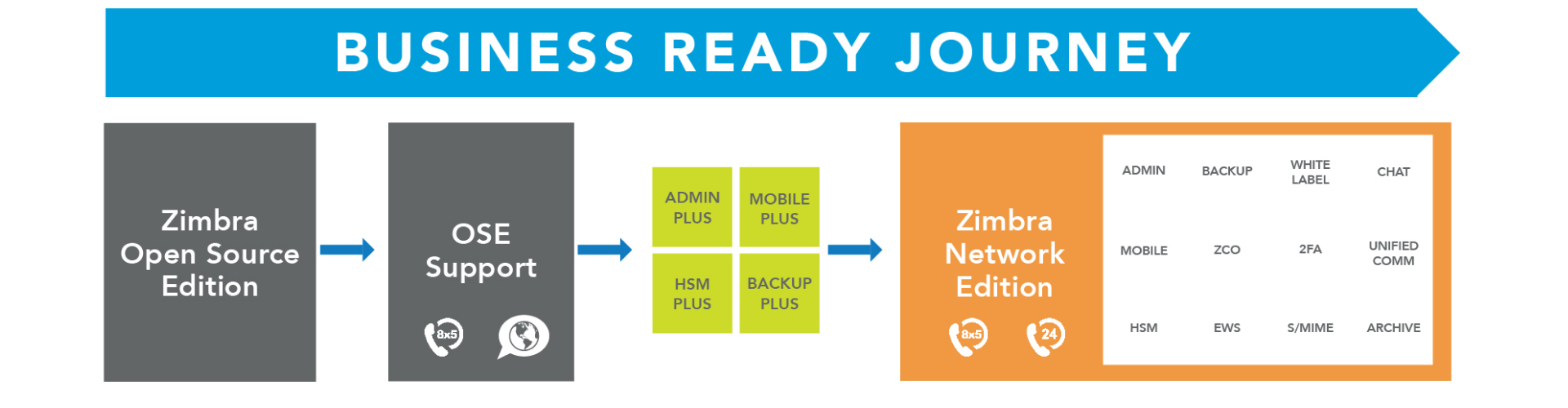 Zimbra Open Source Edition Support